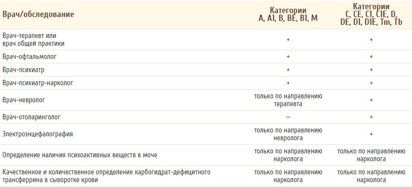 Справка для ГИБДД (ГАИ) в Москве с наркологом и психиатором, получение медицинской справки для ГИБДД с прохождением врачей НД и ПНД